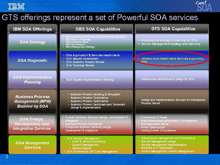 GTS offerings represent a set of Powerful SOA services SOA Strategy • • •