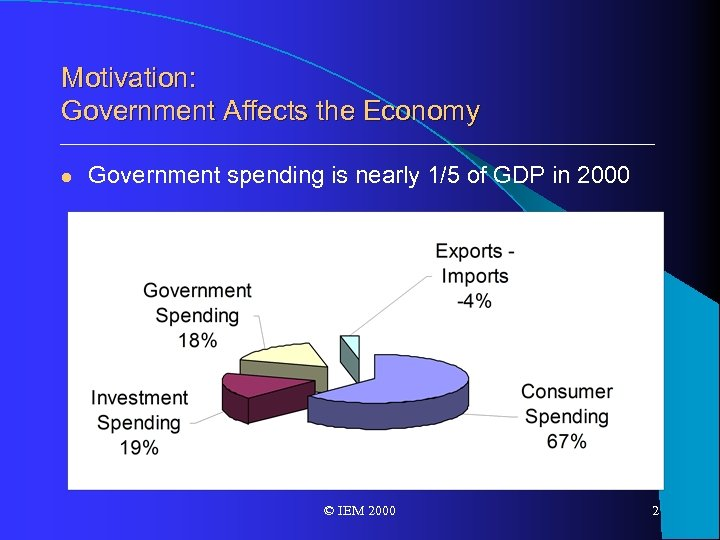 Motivation: Government Affects the Economy l Government spending is nearly 1/5 of GDP in
