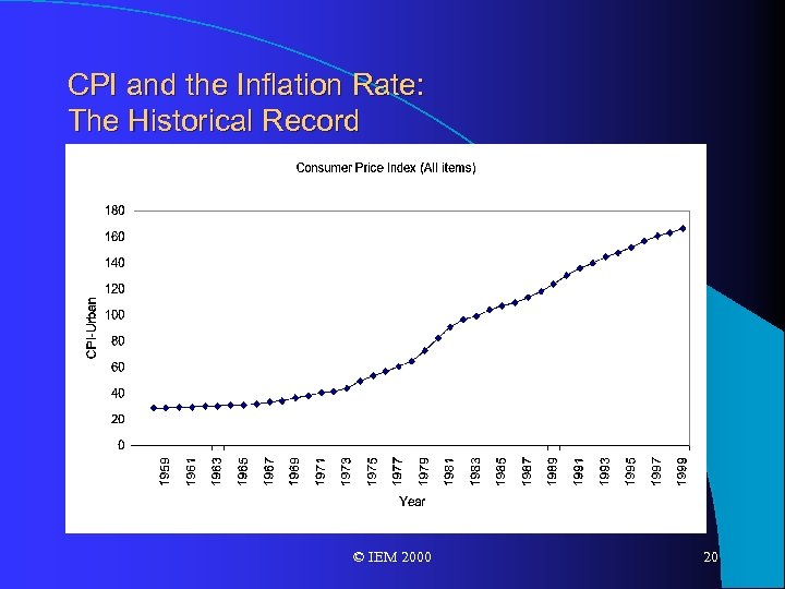 CPI and the Inflation Rate: The Historical Record © IEM 2000 20