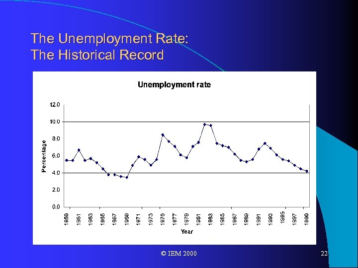 The Unemployment Rate: The Historical Record © IEM 2000 22