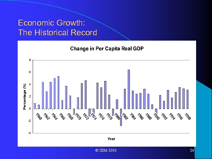 Economic Growth: The Historical Record © IEM 2000 24