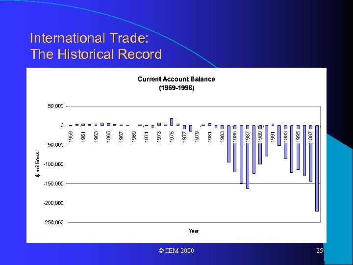 International Trade: The Historical Record © IEM 2000 25