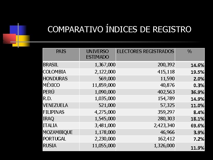 COMPARATIVO ÍNDICES DE REGISTRO PAIS BRASIL COLOMBIA HONDURAS MÉXICO PERÚ R. D. VENEZUELA FILIPINAS