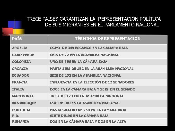 TRECE PAÍSES GARANTIZAN LA REPRESENTACIÓN POLÍTICA DE SUS MIGRANTES EN EL PARLAMENTO NACIONAL: PAÍS