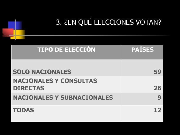 3. ¿EN QUÉ ELECCIONES VOTAN? TIPO DE ELECCIÓN PAÍSES SOLO NACIONALES 59 NACIONALES Y
