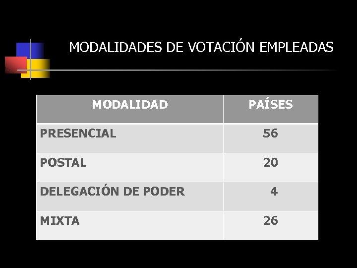 MODALIDADES DE VOTACIÓN EMPLEADAS MODALIDAD PAÍSES PRESENCIAL 56 POSTAL 20 DELEGACIÓN DE PODER MIXTA
