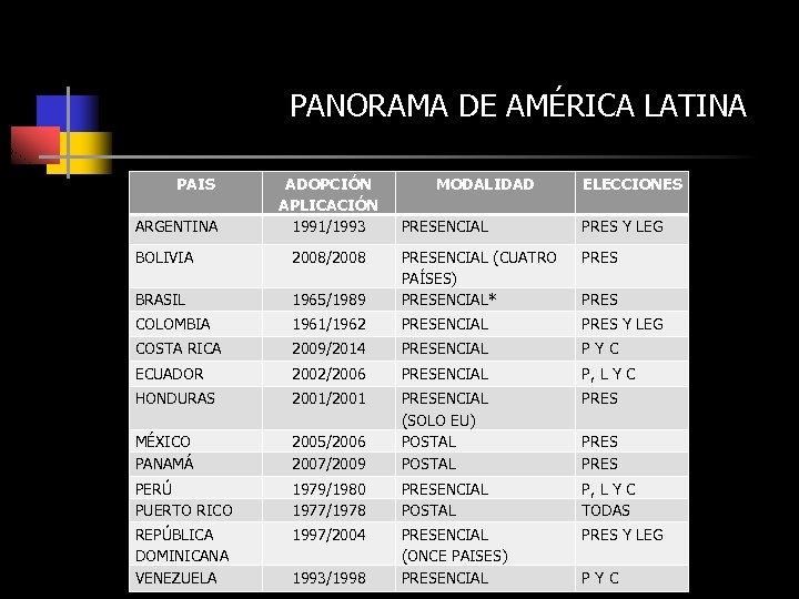 PANORAMA DE AMÉRICA LATINA PAIS ARGENTINA ADOPCIÓN APLICACIÓN 1991/1993 MODALIDAD ELECCIONES PRESENCIAL PRES Y