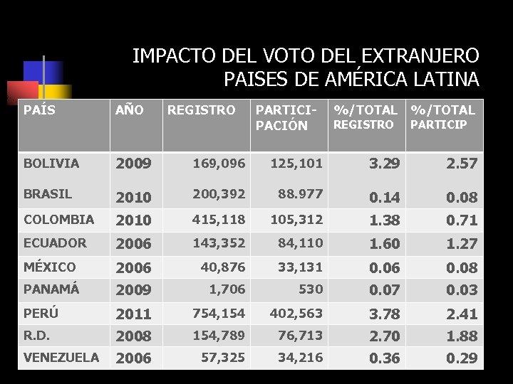 IMPACTO DEL VOTO DEL EXTRANJERO PAISES DE AMÉRICA LATINA PAÍS AÑO REGISTRO • CAMPAÑAS