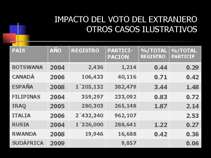 IMPACTO DEL VOTO DEL EXTRANJERO OTROS CASOS ILUSTRATIVOS PAÍS AÑO BOTSWANA 2004 2, 436