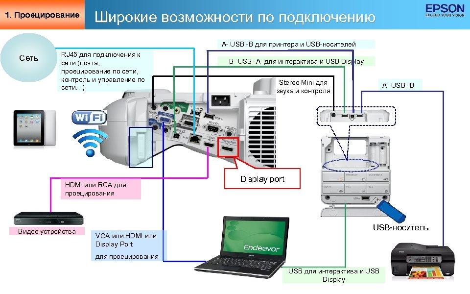 1. Проецирование Широкие возможности по подключению A- USB -B для принтера и USB-носителей Сеть