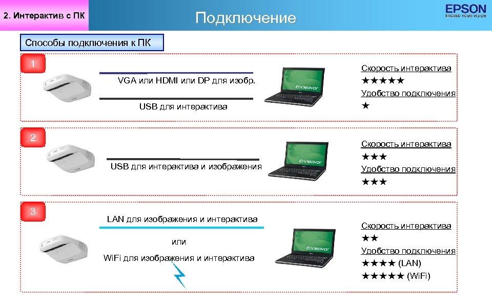 Подключение 2. Интерактив с ПК Способы подключения к ПК 1 VGA или HDMI или