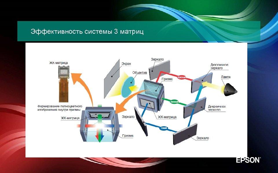 Эффективность системы 3 матриц