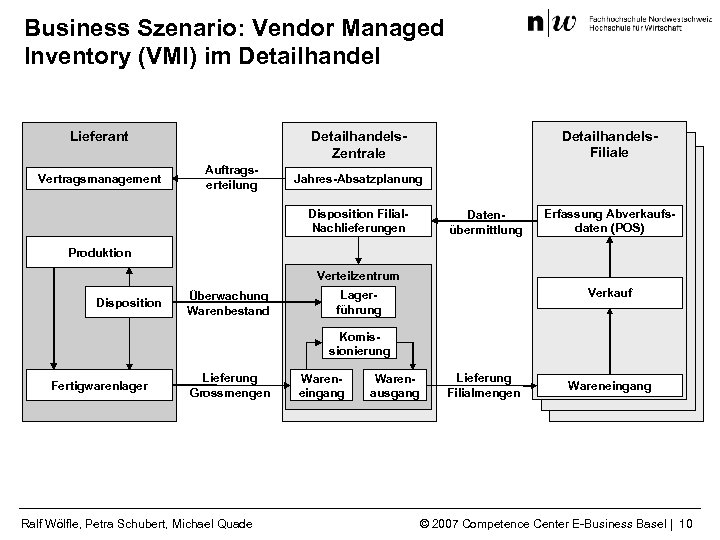 Business Szenario: Vendor Managed Inventory (VMI) im Detailhandel Vertragsmanagement Detailhandels. Filiale Detailhandels. Zentrale Lieferant