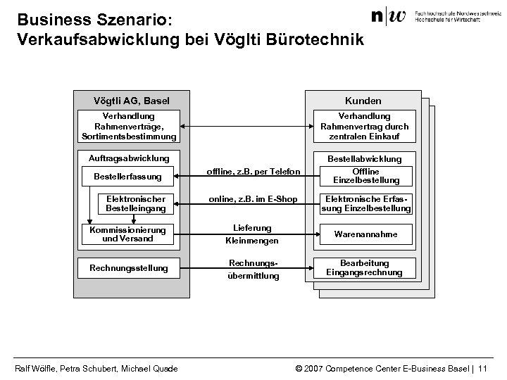 Business Szenario: Verkaufsabwicklung bei Vöglti Bürotechnik Vögtli AG, Basel Kunden Verhandlung Rahmenverträge, Sortimentsbestimmung Verhandlung