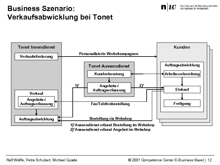 Business Szenario: Verkaufsabwicklung bei Tonet Kunden Tonet Innendienst Personalisierte Werbekampagnen Verkaufsförderung Tonet Aussendienst Kundenberatung