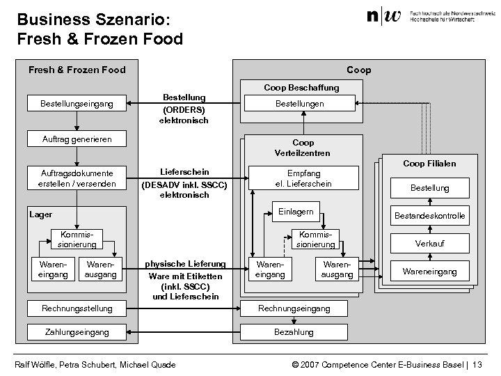 Business Szenario: Fresh & Frozen Food Coop Beschaffung Bestellungseingang Bestellung (ORDERS) elektronisch Auftrag generieren
