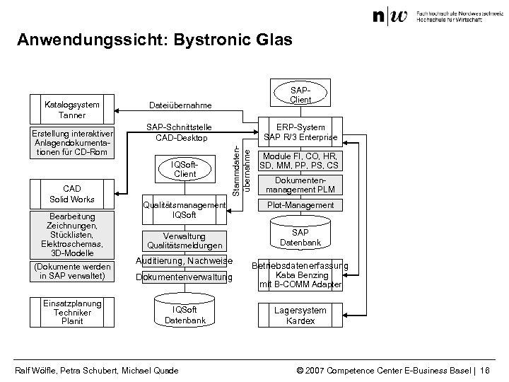 Anwendungssicht: Bystronic Glas Erstellung interaktiver Anlagendokumentationen für CD-Rom Dateiübernahme SAP-Schnittstelle CAD-Desktop IQSoft. Client CAD