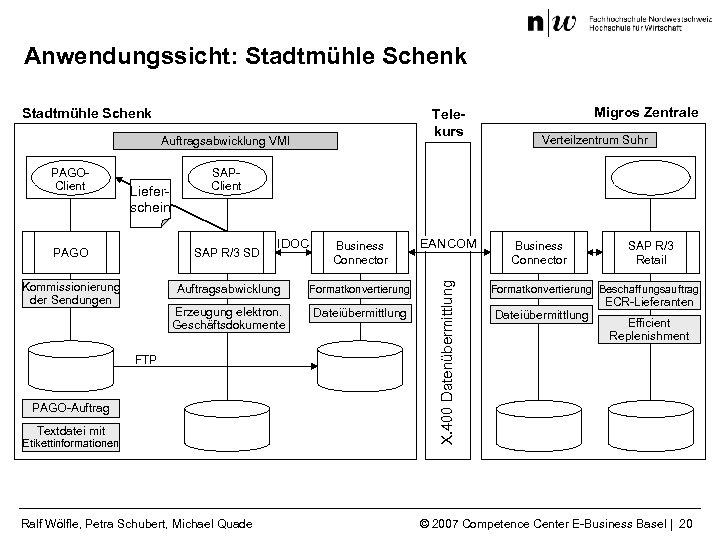 Anwendungssicht: Stadtmühle Schenk Telekurs Auftragsabwicklung VMI Lieferschein Verteilzentrum Suhr SAPClient Business Connector EANCOM Auftragsabwicklung
