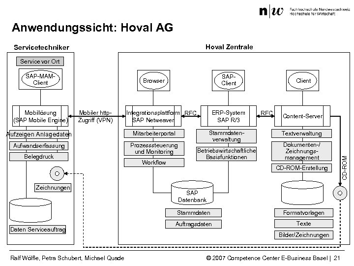 Anwendungssicht: Hoval AG Hoval Zentrale Servicetechniker Service vor Ort Mobillösung (SAP Mobile Engine) SAPClient