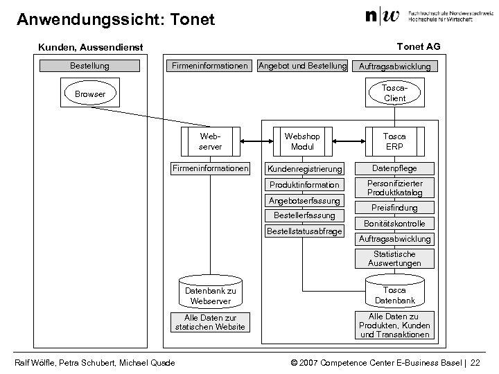 Anwendungssicht: Tonet AG Kunden, Aussendienst Bestellung Firmeninformationen Angebot und Bestellung Auftragsabwicklung Tosca. Client Browser