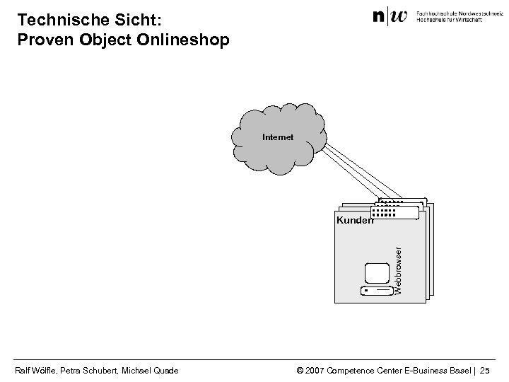 Technische Sicht: Proven Object Onlineshop Internet Webbrowser Kunden Ralf Wölfle, Petra Schubert, Michael Quade