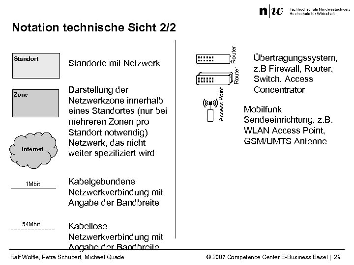 Zone Internet 1 Mbit 54 Mbit Darstellung der Netzwerkzone innerhalb eines Standortes (nur bei