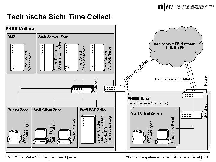 Technische Sicht Time Collect FHBB Muttenz g un 2 t bi M Standleitungen 2