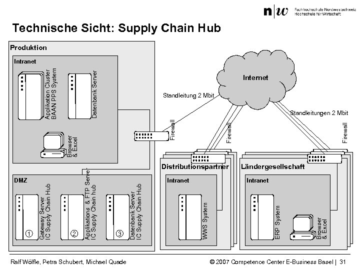 Technische Sicht: Supply Chain Hub Produktion Datenbank Server Internet Standleitung 2 Mbit Ralf Wölfle,