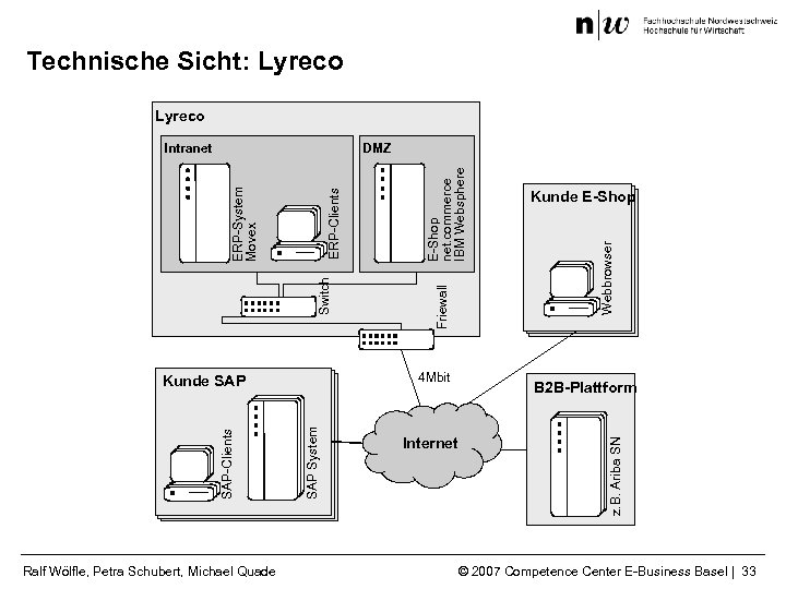 Technische Sicht: Lyreco Webbrowser Kunde E-Shop B 2 B-Plattform Internet z. B. Ariba SN