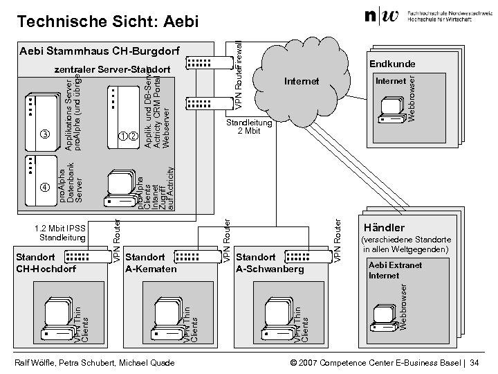 Aebi Stammhaus CH-Burgdorf Applik. und DB-Server Actricty CRM Portal Webserver Internet Ralf Wölfle, Petra