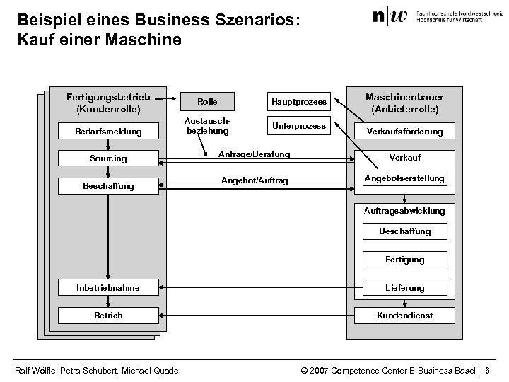Beispiel eines Business Szenarios: Kauf einer Maschine Fertigungsbetrieb (Kundenrolle) Bedarfsmeldung Sourcing Beschaffung Rolle Hauptprozess