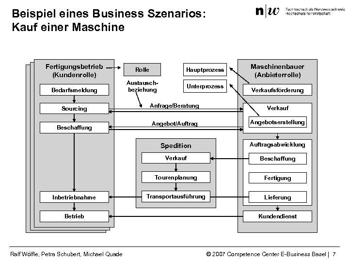 Beispiel eines Business Szenarios: Kauf einer Maschine Fertigungsbetrieb (Kundenrolle) Bedarfsmeldung Rolle Hauptprozess Austauschbeziehung Unterprozess
