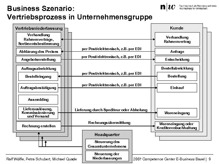 Business Szenario: Vertriebsprozess in Unternehmensgruppe Kunde Verhandlung Vertriebsniederlassung Verhandlung Rahmenverträge, Sortimentsbestimmung Rahmenvertrag per Post/elektronisch,