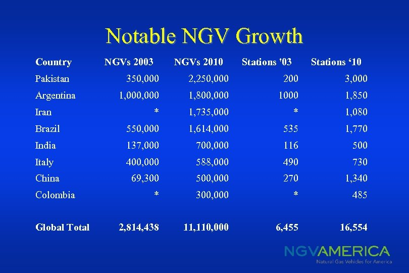 Notable NGV Growth Country Pakistan NGVs 2003 NGVs 2010 Stations '03 Stations ' 10