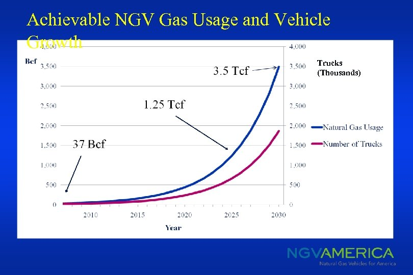 Achievable NGV Gas Usage and Vehicle Growth Trucks (Thousands)