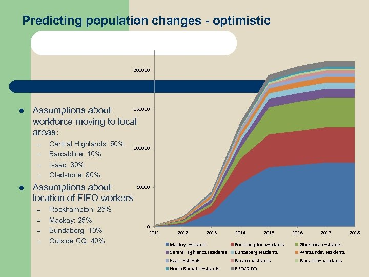 Predicting population changes - optimistic 200000 l 150000 Assumptions about workforce moving to local