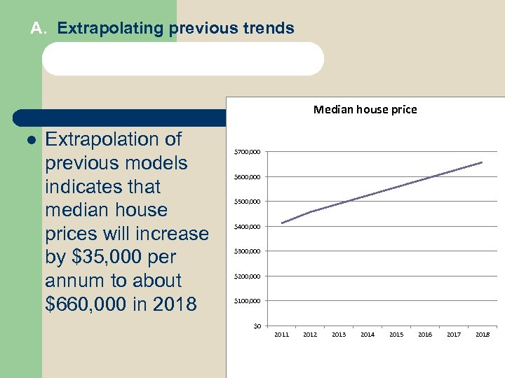 A. Extrapolating previous trends Median house price l Extrapolation of previous models indicates that