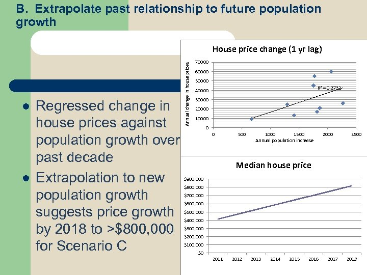 B. Extrapolate past relationship to future population growth l l Regressed change in house