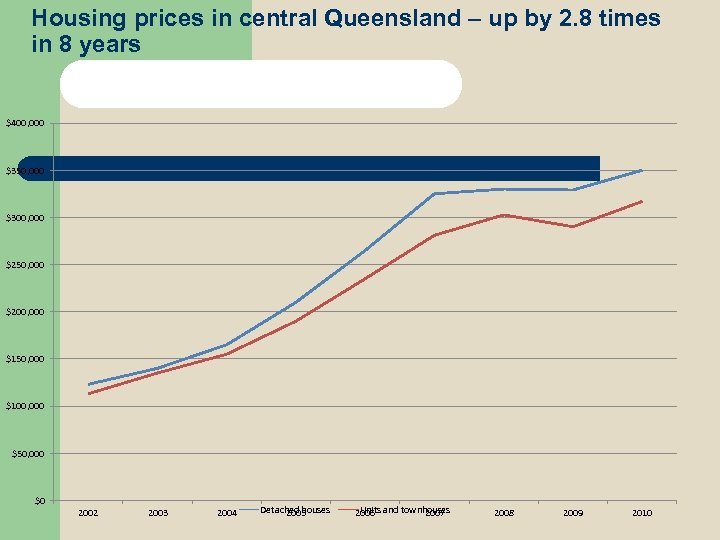 Housing prices in central Queensland – up by 2. 8 times in 8 years