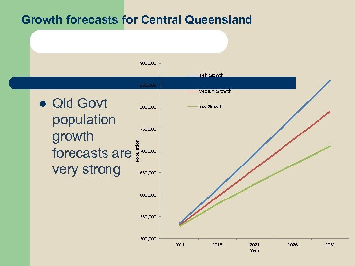 Growth forecasts for Central Queensland 900, 000 High Growth 850, 000 Qld Govt population