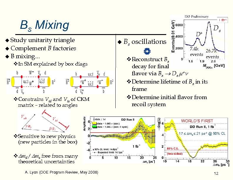 Bs Mixing u Study unitarity triangle u Complement B factories u B mixing. .
