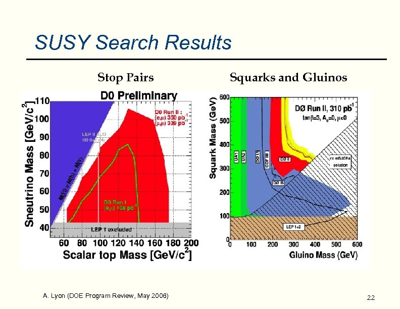 SUSY Search Results Stop Pairs A. Lyon (DOE Program Review, May 2006) Squarks and