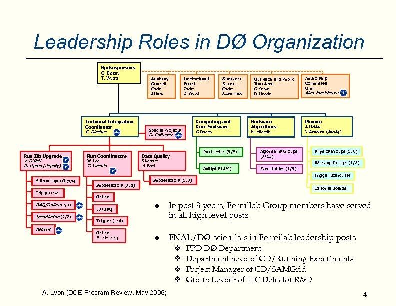 Leadership Roles in DØ Organization Spokespersons G. Blazey T. Wyatt Technical Integration Coordinator G.