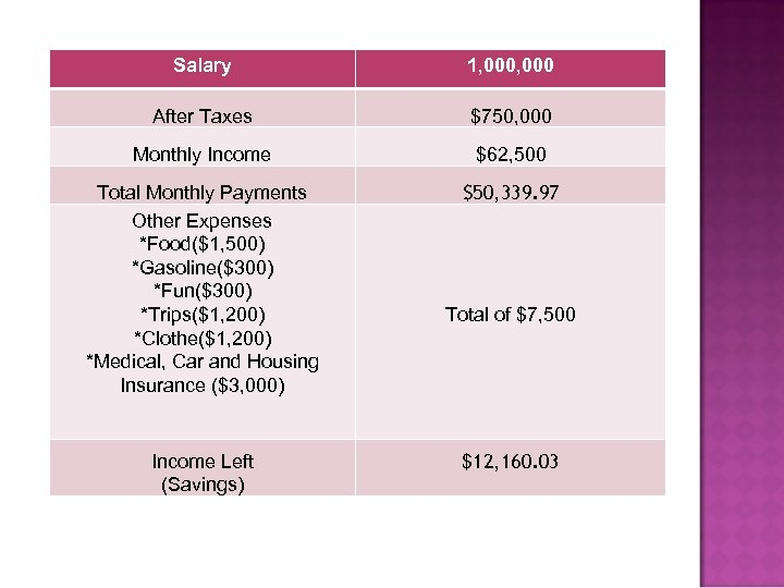 Salary 1, 000 After Taxes $750, 000 Monthly Income $62, 500 Total Monthly Payments