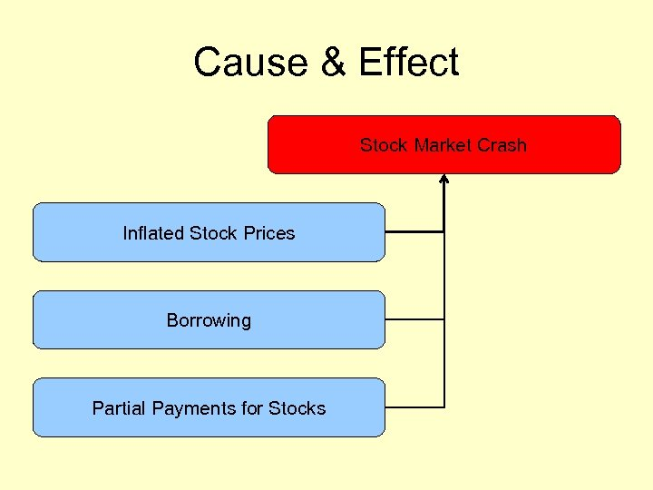 Cause & Effect Stock Market Crash Inflated Stock Prices Borrowing Partial Payments for Stocks