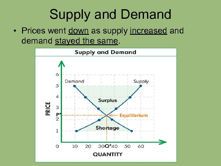 Supply and Demand • Prices went down as supply increased and demand stayed the