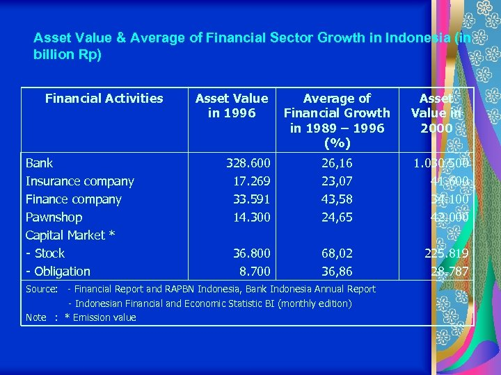 Asset Value & Average of Financial Sector Growth in Indonesia (in billion Rp) Financial
