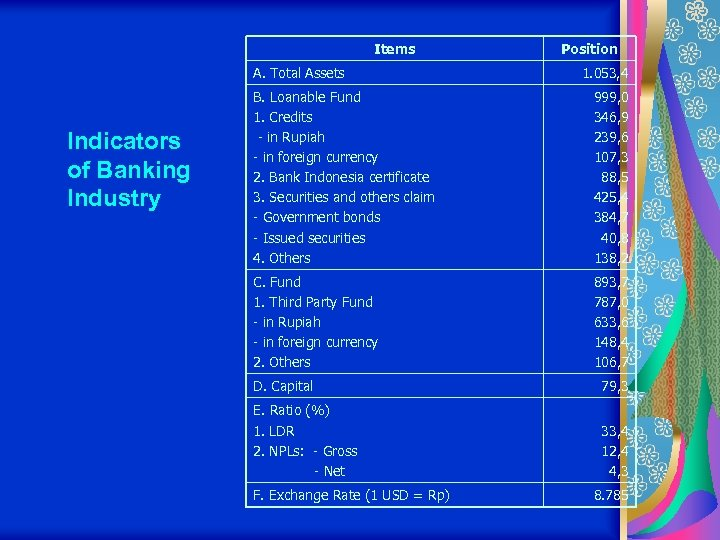 Items A. Total Assets Indicators of Banking Industry Position 1. 053, 4 B. Loanable