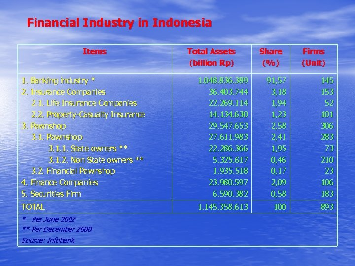 Financial Industry in Indonesia Items Total Assets (billion Rp) Share (%) Firms (Unit) 1.