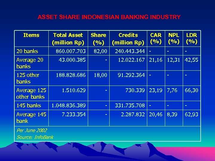 ASSET SHARE INDONESIAN BANKING INDUSTRY Items Total Asset (million Rp) Share (%) 20 banks
